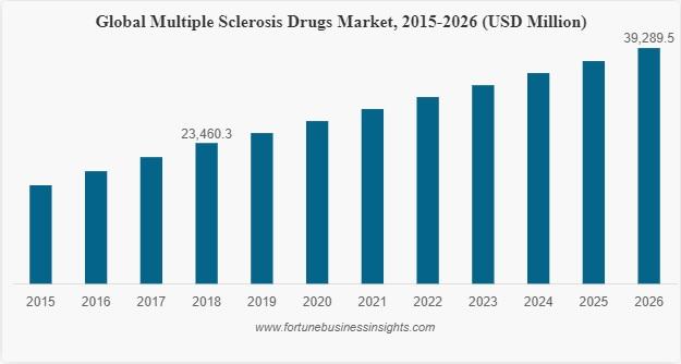 Mercato mondiale sclerosi multipla